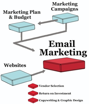 Be persistent with your email marketing messages