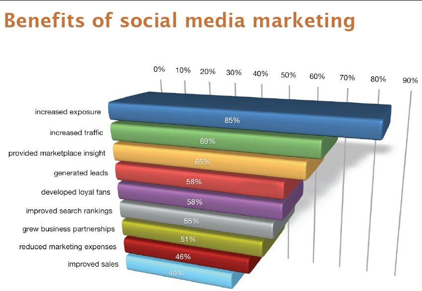 Get More Sales Through Social Media Marketing