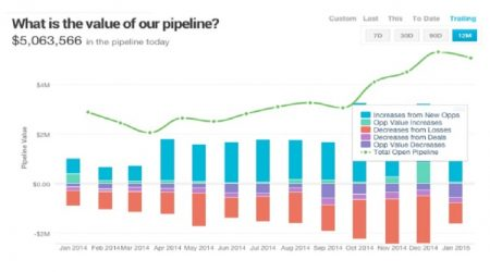 Pipeline Management as a Tool for Generating Higher Revenue